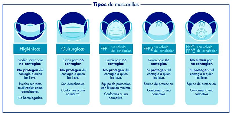 tipos_mascarillas_1_