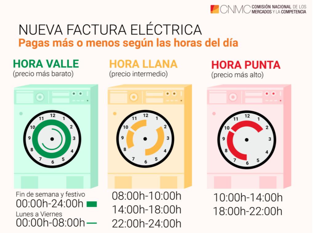 Horarios punta, llano y valle de la nueva tarifa de electricidad.